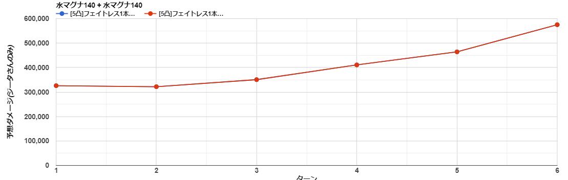 渾身グラフ